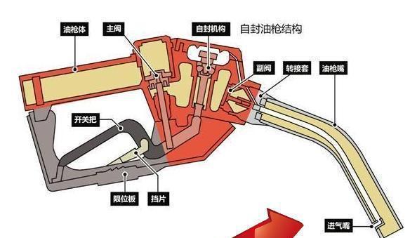 15A自封加油枪
